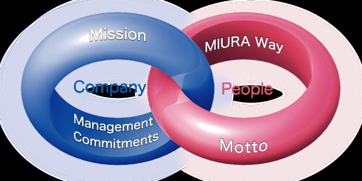 MIURA CO ,LTD