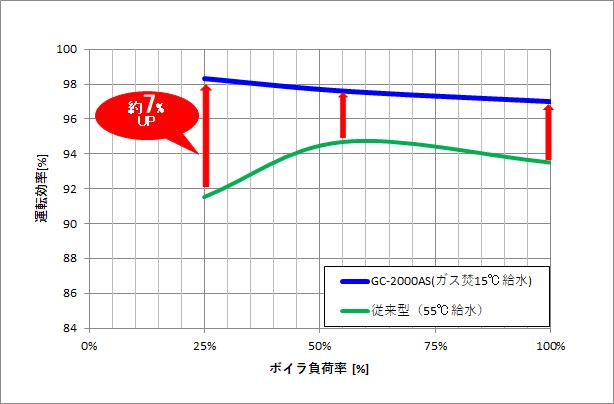 【グラフ】ボイラ負荷率.png