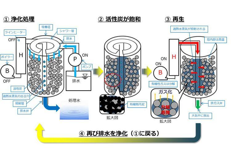 活性炭装置の説明図.jpg