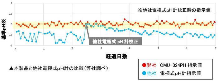 本製品と他社電極式pH計の比較_テキスト有.jpg