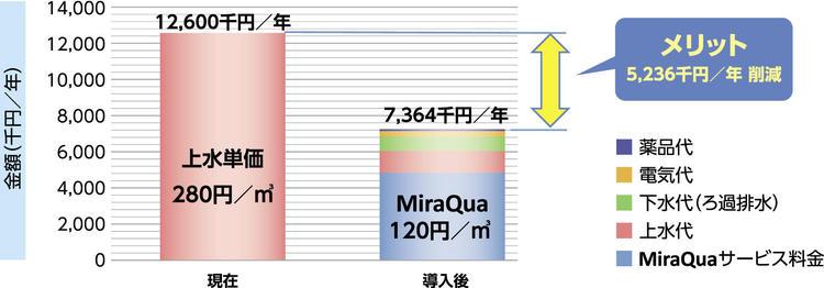 ミラクアメリット事例.jpg