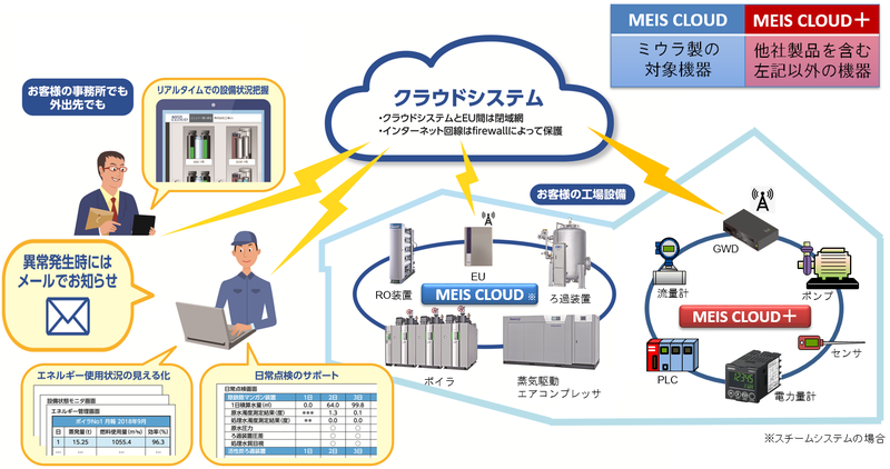 「MEIS CLOUD」と「MEIS CLOUD+」の概要.png
