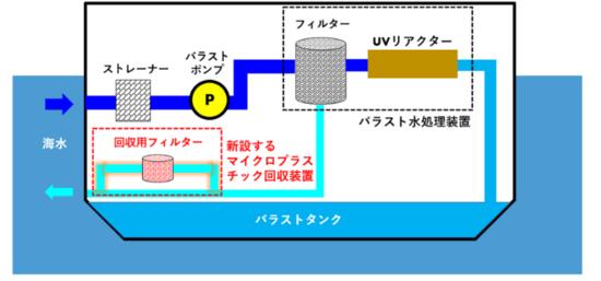 マイクロプラスチック回収装置と配管の概略図.png